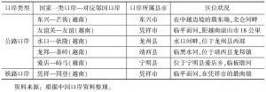 表2-11 广西边境地区的部分口岸情况