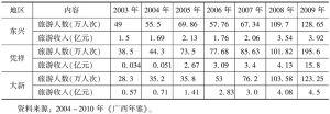 表3-2 2003~2009年广西边境地区边境旅游情况