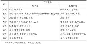 表3-4 广西边境地区产业情况