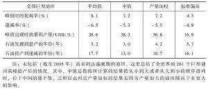表1-3 全部巨型油田的特征数据