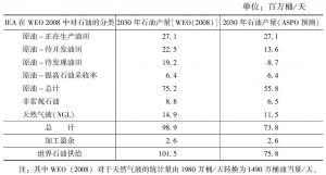 表3-1 2030年世界石油产量