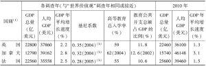 表19-1 七国集团与金砖国家主要经济与社会发展指标(调查年与2010年)