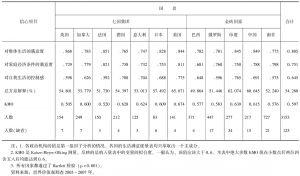 """表19-9 七国集团和金砖国家80后""""生活满意度量表""""的初等因子载荷阵(Component.Matrix)"""