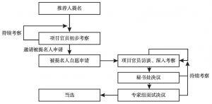 图1 银杏伙伴计划筛选基本流程<superscript>*</superscript>