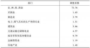 表4-3 2007年就业人数调整系数
