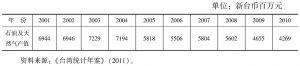 表8-3 台湾历年油气业产值