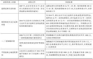表2 近几年北京市主要政策性补偿