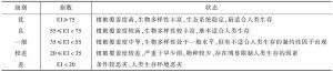 表13 生态环境状况分级标准