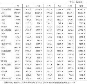 表3 2013年1~6月世界和分地区贸易量