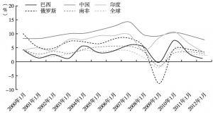 图1 2000~2012年金砖国家及全球经济增长速度