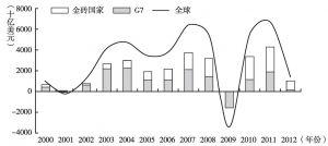 图2 2000~2012年G7、金砖国家以及全球的年度名义GDP增量(汇率折算)