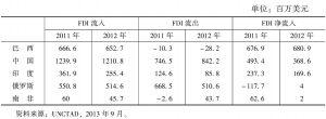表4 2011、2012年金砖国家FDI流量比较
