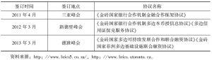 表5 金砖国家金融合作协议一览