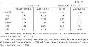 表6 G7国家、金砖五国在IMF和世界银行的投票权份额