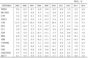表1-2 GDP不变价增长率回顾与展望:部分国家和地区(2005~2014年)