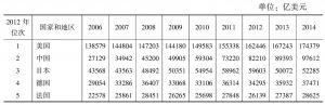 表1-3 市场汇率计GDP:部分国家和地区(2006~2014年)