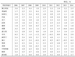 表2-1 通货膨胀率*</superscript>回顾与展望:部分国家和地区(2006~2014年)