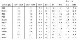 表2-2 失业率:发达经济体(1995~2014年)
