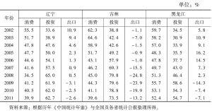 表2 2002~2011年东北地区三大动力对经济增长贡献率变化