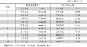 表26 2012年信托公司自营资产投资基础产业规模及占比前十排名