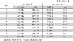 表28 2012年信托公司自营资产投资实业(工商企业)规模及占比前十排名