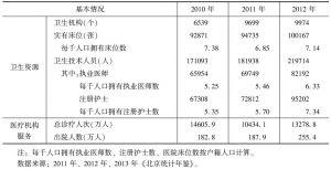 表8 北京卫生资源和医疗服务基本情况