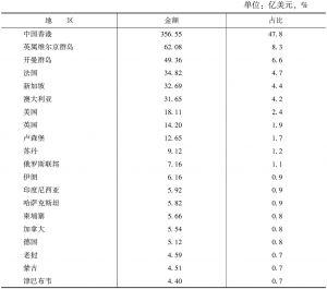 表16 2011年中国对外直接投资流量前20位国家(地区)