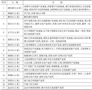 表1 上海文化产业园区