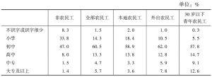 表1-5 2012年农民工的文化程度构成