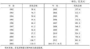 表1 1992~2012年中俄贸易情况