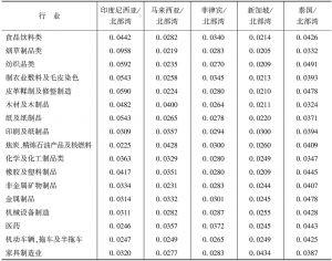 表5 广西北部湾与东盟主要经济体的产业联动度