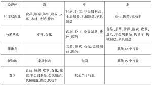 表6 北部湾与东盟主要经济体合作潜力分类
