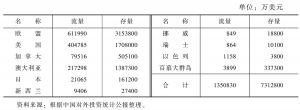 表2 2012年中国对发达经济体的投资