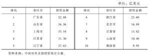 表6 2012年对外直接投资流量前十名的省区市