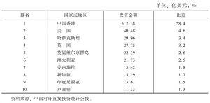 表7 2012年中国对外投资流量前十位的国家或地区