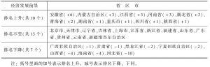 表2 2014年发展前景排名变化情况