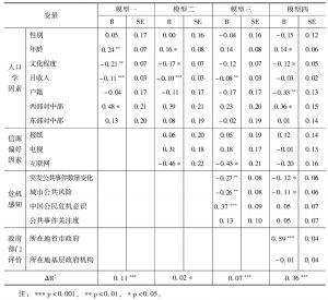 表6 公众对中央政府应急管理能力评价分层回归模型