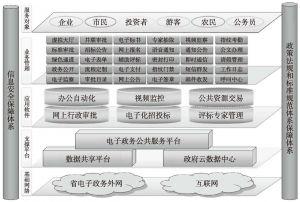图1 海南省政务中心电子政务体系架构示意