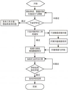 图1 绩效评价工作流程