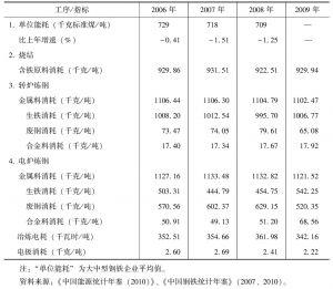 表4 重点大中型钢铁企业主要技术经济指标