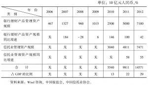 表1 中国影子银行体系的规模