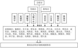 图 江淮城市群的金字塔式城镇体系