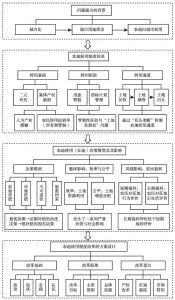 图1-2 本书的逻辑框架与内容体系