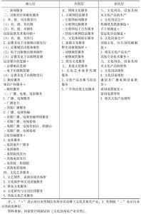 表3-1 文化产业及相关产业分类
