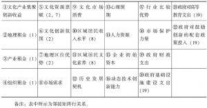 表8-4 文化产业集聚系统要素Ⅱ