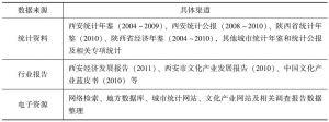 表8-5 文化产业指标的数据来源表