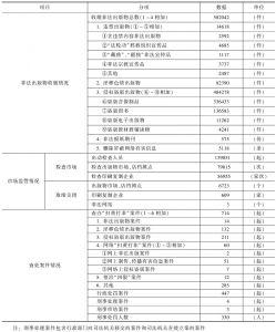 """2010年云南省""""扫黄打非""""工作成果统计表"""
