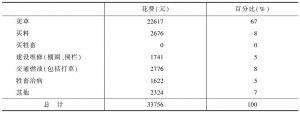 表5-3 2010年牧民生产支出构成