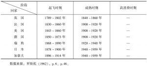 表4-1 各国经济发展阶段