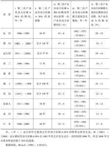 表4-2 发达资本主义国家工业化进程中劳动力集聚峰值期间的识别